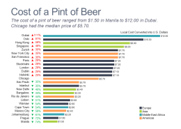 Horizontal bar chart comparing price of a pint of beer in world cities