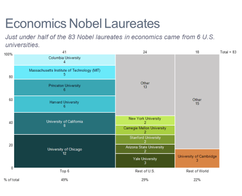 Marimekko chart of Nobel winners in economics by university