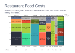 Marimekko chart showing restaurant food costs by category and vendor