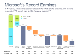 Cascade/waterfall chart of 2018 Microsoft Income Statement