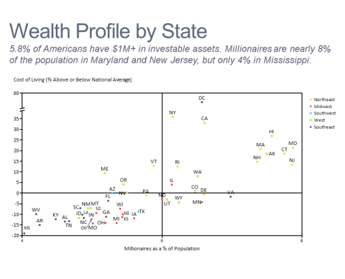 Scatter chart showing millionaire penetration and cost of living by US state