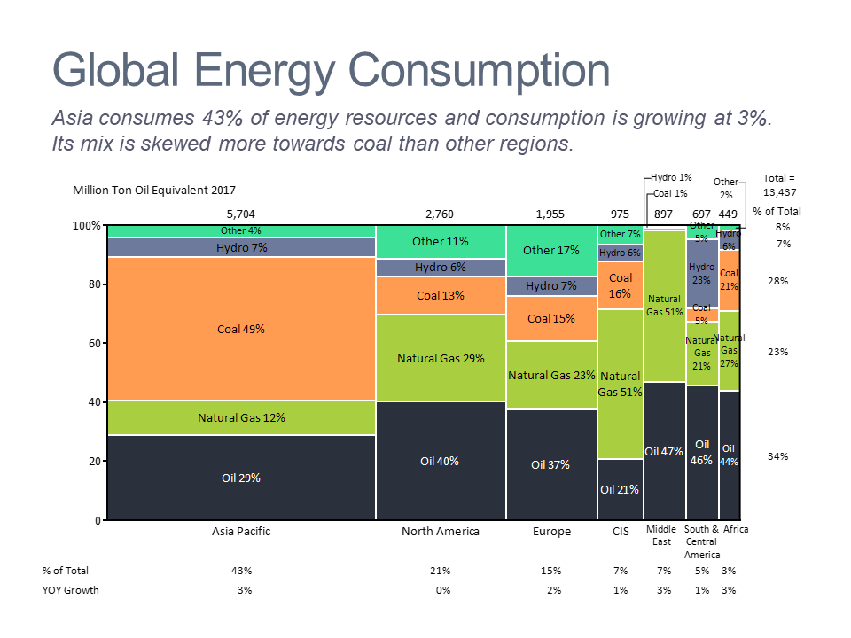 Marimekko chart of energy consumption by region and source