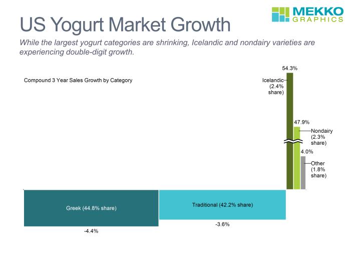 Bar-mekko chart of US yogurt market growth and share by category
