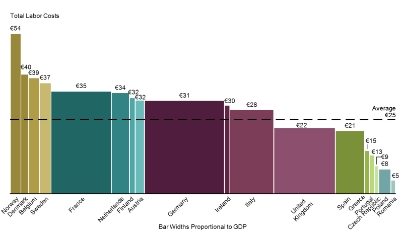 Bar Mekko Chart