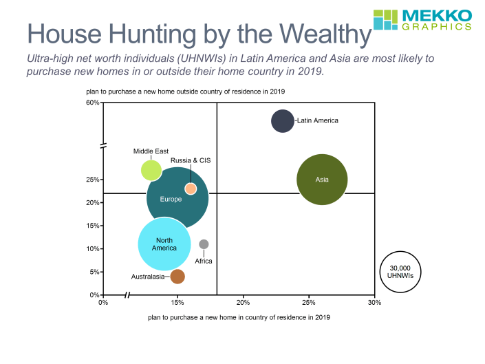 Bubble chart of UHNWIs plans to purchase home in and out of home country in 2019
