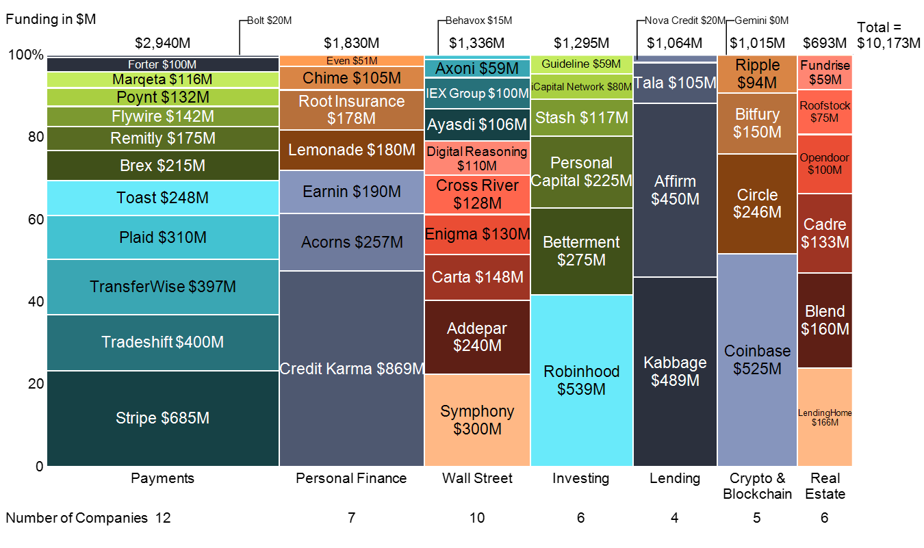 Marimekko chart of Forbes 50 innovative fintechs in 2019 grouped by category