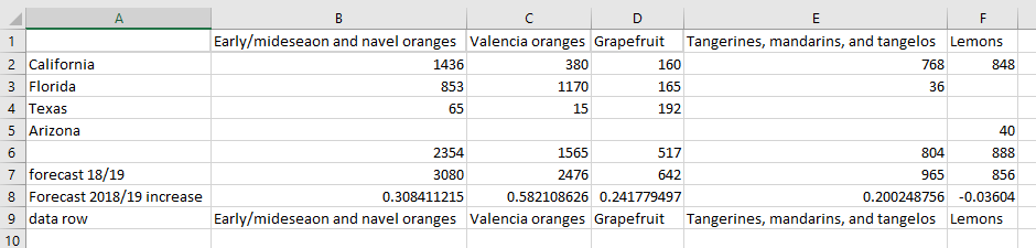 Data for Marimekko chart of citrus fruit production in US by type of fruit and state.