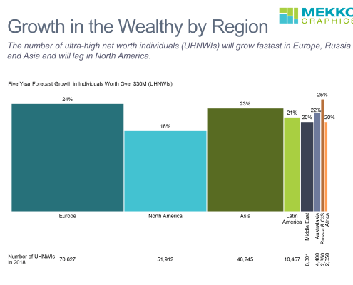 Bar-mekko chart of forecast five year growth in UHNWIs by region and current number of UHNWIs in each region.