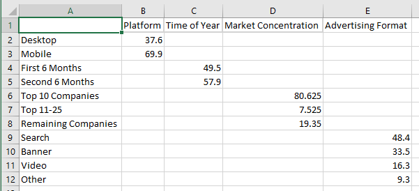 Data for 100% stacked bar chart of internet advertising revenue by platform, time of year, market concentration and advertising format