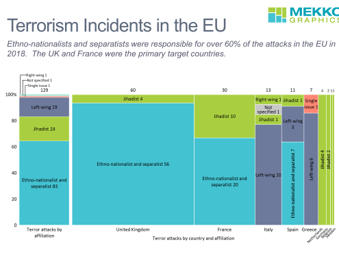 Marimekko charts of terrorism incidents by affiliation and by country and affiliation for 2018.
