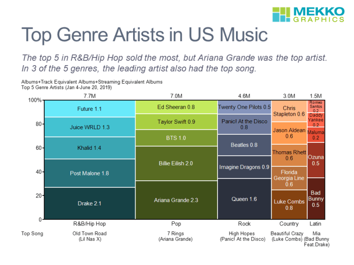 Marimekko chart of top US music genre artists for mid-year 2019