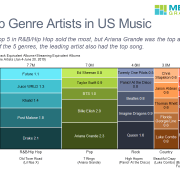 Marimekko chart of top US music genre artists for mid-year 2019