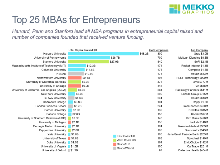Horizontal bar chart Top 25 MBA programs for entrepreneurs, including capital raised, number of companies founded and top company.