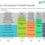 Marimekko chart of transfer spending for each squad in top 4 European football leagues, highlighting spending of top clubs in each league.