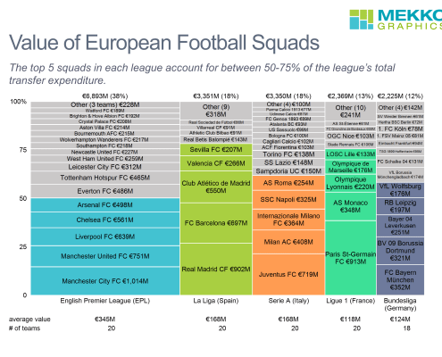 Marimekko chart of transfer spending for each squad in top 4 European football leagues, highlighting spending of top clubs in each league.