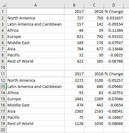 Data for stacked bar charts of number of billioanires in Europe, North America, Asia and rest of world and their wealth in 218 and 2019, including data columns showing percentage change.