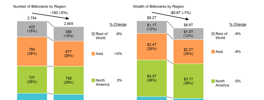 Stacked bar charts of number of billioanires in Europe, North America, Asia and rest of world and their wealth in 218 and 2019, including data columns showing percentage change.
