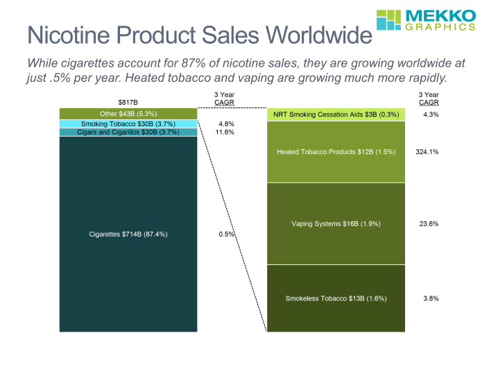 100% stacked bar chart with exploding segment for 2018 nicotine product sales and three year CAGR.