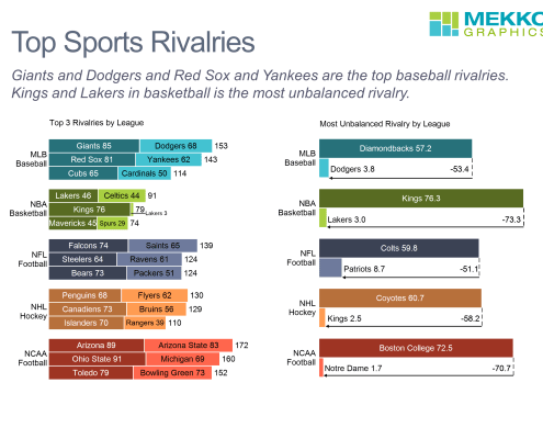 Stacked bar chart of top 3 rivalries in each major US sport and cluster bar chart with segment comparison lines of most unbalanced rivalry in each sport.