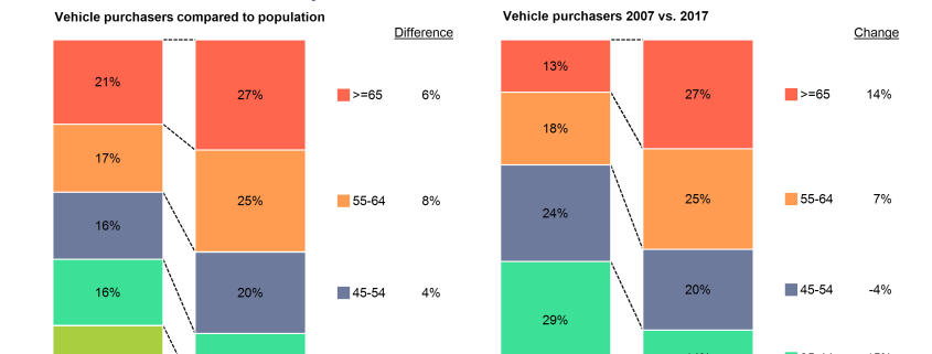 100% stacked bar charts of vehicle buyers by age compared to adult population and vehicle buyers by age in 2007 and 2017.