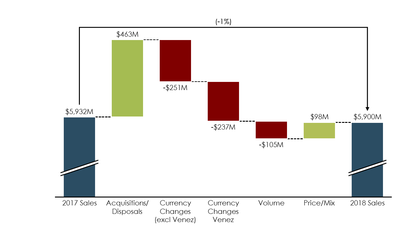 Variance Analysis Cascade/Waterfall Chart