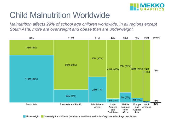 Marimekko chart of child nutrition by region and split between under and overweight, based on UNICEF data.