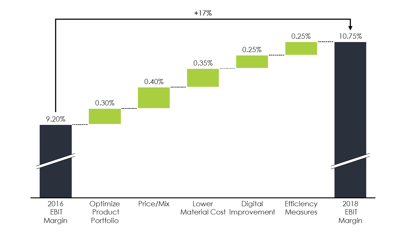 Profit Improvement Cascade/Waterfall Chart