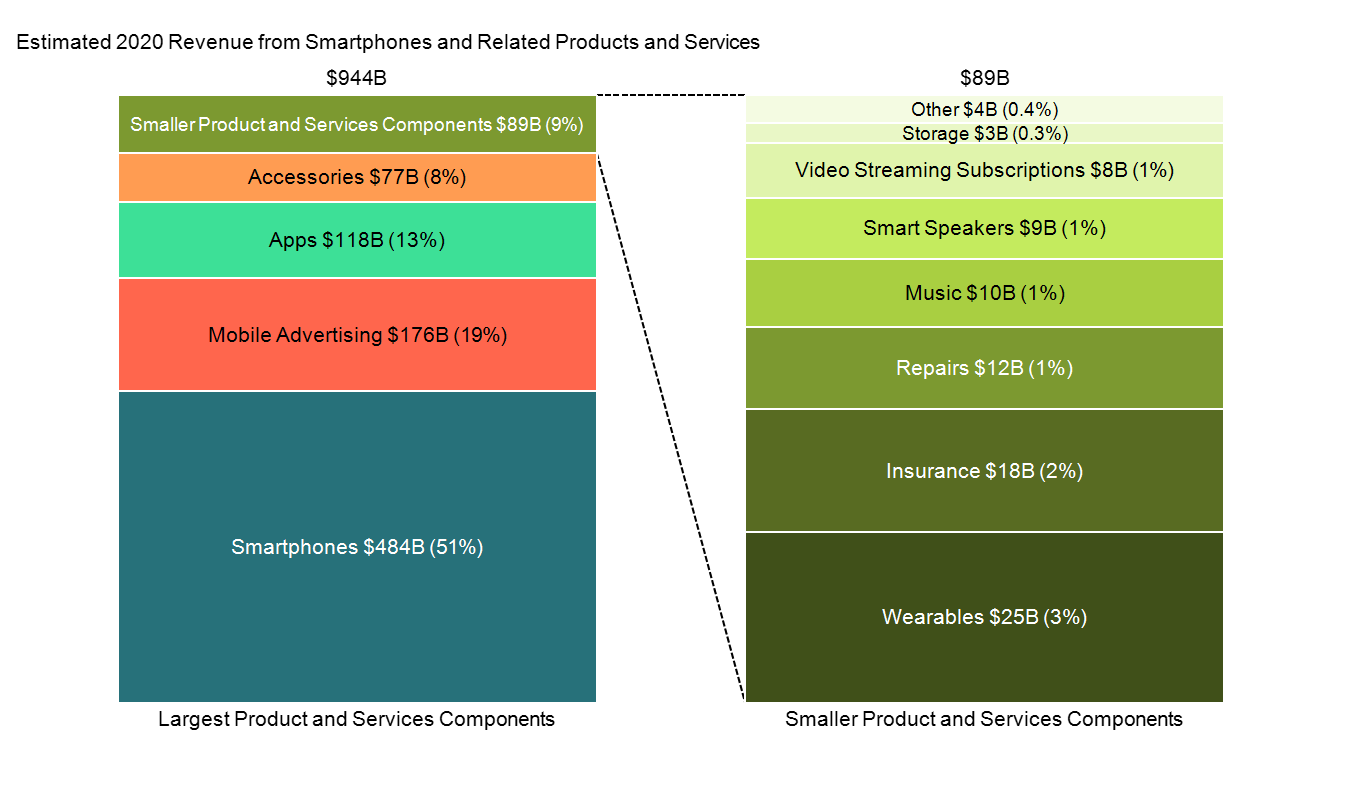 100% stacked bar chart of estimated revenue from smartphones and relaed products and services.