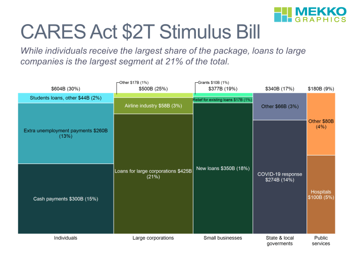 Marimekko chart of CARES Act stimulus spending broken down by category and subcategory.