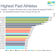 Horizontal bar chart of 20 highest paid athletes grouped by sport and including percentage earned from endorsements