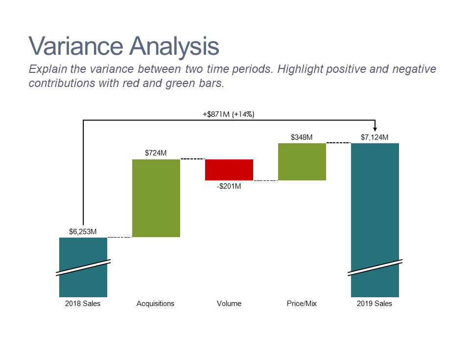 Waterfall chart showing sales variance analysis