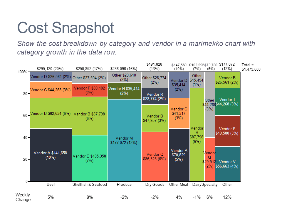 Marimekko chart of costs by category and vendor based on financial analysis