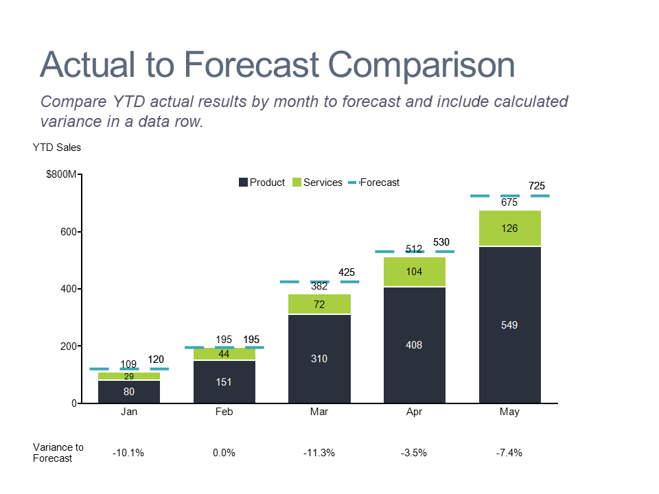 Stacked bar chart with net line showing forecast, actual and variance