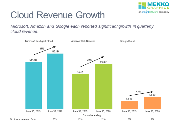 Bar charts of year over year growth in Microsoft, Amazon and Google cloud revenue for quarter ending June 30, 2020