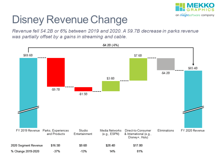 Waterfall chart of Disney revenue change from 2019 t0 2020 by segment.