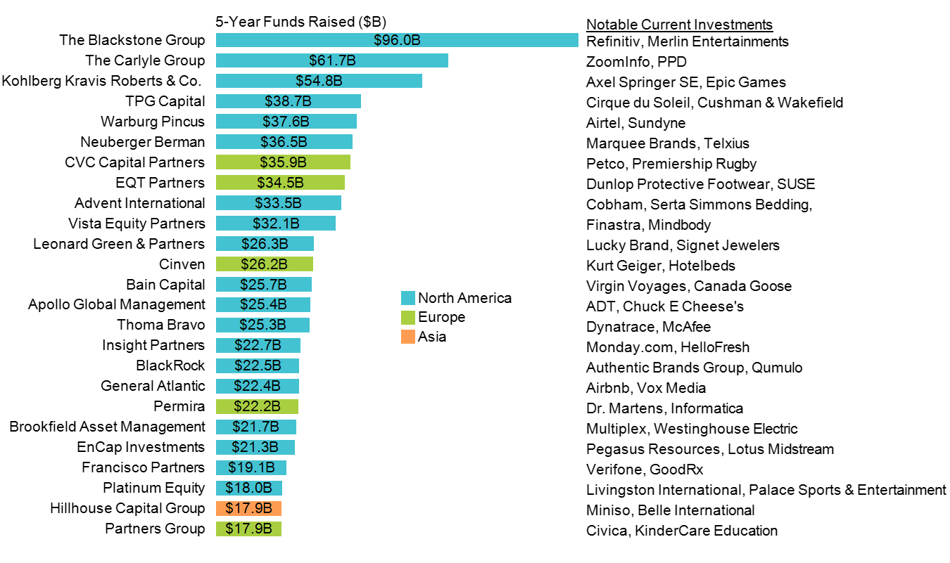 Horizontal bar chart of the top 25 private equity firms based on 5 year funds raised.