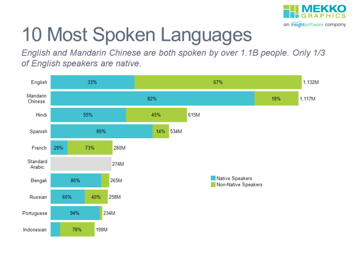 Horizontal stacked bar chart of native and non-native speakers in the 10 most spoken languages.