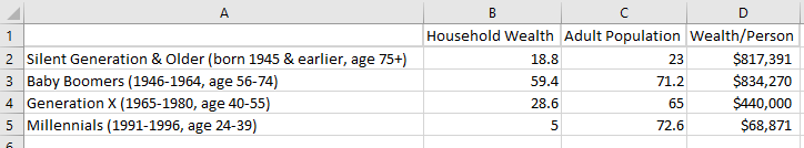 100% stacked bar chart of US household wealth and population by age group.