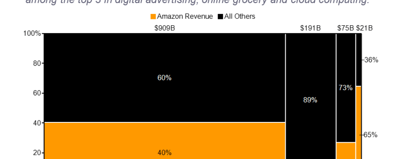 Marimekko chart of Amazon market share in ecommerce, digital advertising, online grocery and cloud computing.
