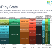 Marimekko chart of GDP by state grouped by region.
