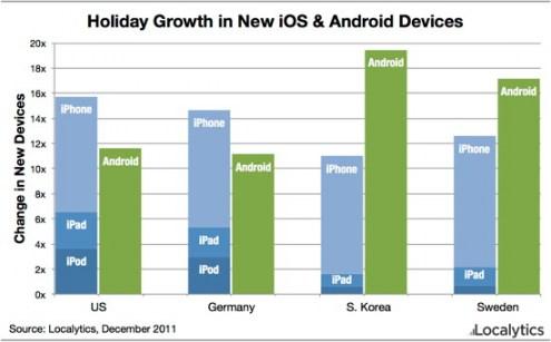 dati di vendita natale 2011 dispositivi Apple ed Android