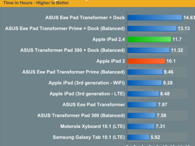 durata batteria iPad 2.4