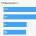 benchmark-iPad4G