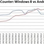 Windows8-vs-Android