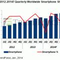 TrendForce smartphone 2014