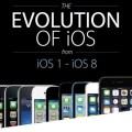 Da-iOS1-a-iOS8-infografica