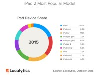 utilizzo-iPad