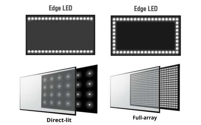 tecnologias de luz de fundo backlight