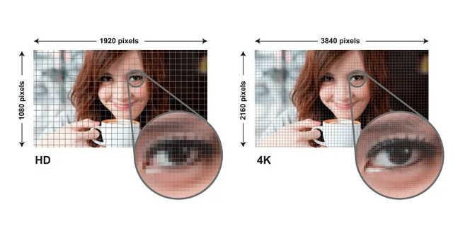Exemplo de densidade de pixels entre a resolução Full HD e 4K.