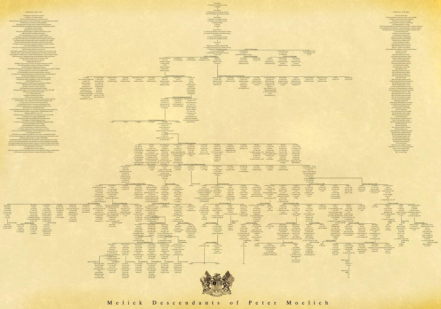 Professional Genealogy Charts Amp Family Trees